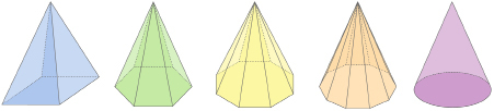 This shows an illustration of a series of geometric pyramids, each one increasing in the number of lateral faces. The last one in the series is a cone or a pyramid with an infinite number of faces.