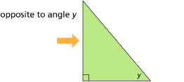 This graphic shows a right triangle with an arrow pointing to the left side, opposite angle y.