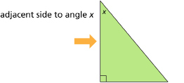 This graphic shows a right triangle with an arrow pointing to the left side, adjacent to angle x.