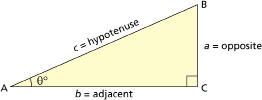 This illustration shows a right triangle with sides labelled hypotenuse, opposite, and adjacent.