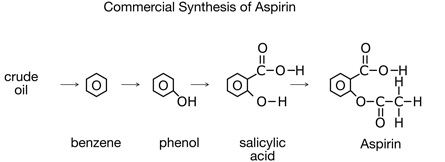 An image shows the commercial synthesis of Aspirin.