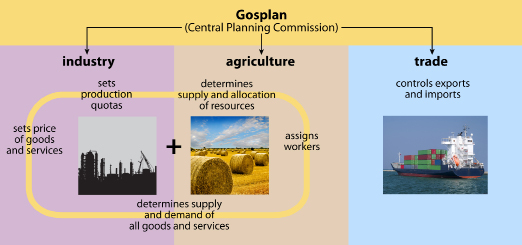 An image explains that the Gosplan directed industry, agriculture, and trade.